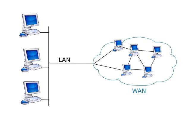 2000px-LAN_WAN_scheme