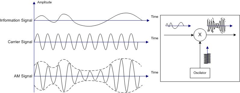Illustration_of_Amplitude_Modulation
