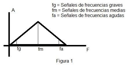Transmision AM figura 1